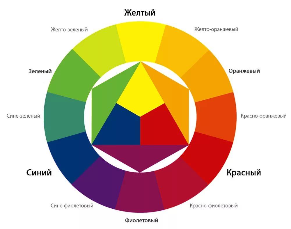 Цветовой круг Иттена
